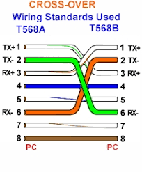 cat 5 colour code standards the flat wiring illustration above shows cross over cable wiring using the 568a color code standard as the wiring for the pc side of things and the 568b