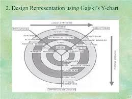 Ppt 2 Asic Design Methodology Powerpoint Presentation Id