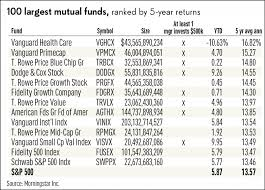 Vghcx Stock Chart Does Your Mutual Fund Manager Have Skin In The Game These