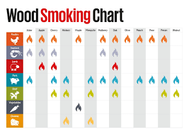 Wood For Smoking Meat Chart Faq Frequently Asked Questions Customer Service