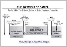 7 Year Tribulation Timeline Chart Biblical Proof Of A Seven Year Tribulation Tribulation Rising