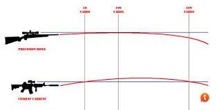 223 Ballistics Chart 50 Yards Sighting In An Ar15 50 Vs 100 Yards