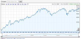 Ftse 100 Google Chart Is The Ftse 100 Expensive Uk Value Investor