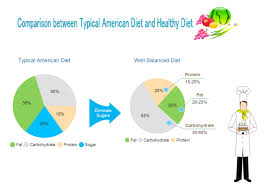 How To Make A Healthy Diet Chart Healthy Diet Free Healthy Diet Templates