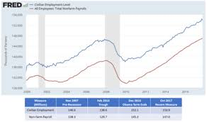 Unemployment In The United States Wikipedia