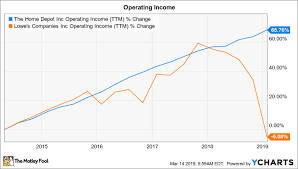 Home Depots Solid 2018 In 3 Charts The Motley Fool
