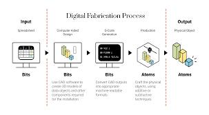 Fabrication Design Definition Digital Fabrication A Primer Batjo Bits Atoms And