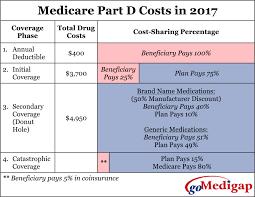 Medicare Part D Changes For 2017 Medicare Part D Drug Formulary