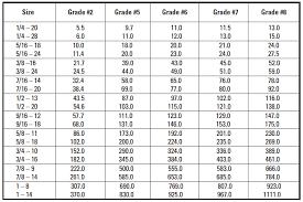 Nut Tightening Torque Chart Understanding Hvac Torque Specifications And Applying Torque