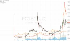 Page 29 Ideas And Forecasts On Factom Bitcoin Poloniex