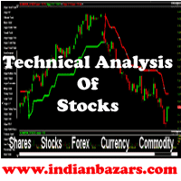 Live Charts For Stock Analysis Live Technical Analysis Of