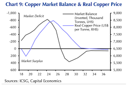Copper To Rise More Than 60 In 6 Years Capital Economics