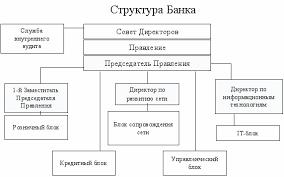ОГЛАВЛЕНИЕ Отчет по практике Активные и пассивные операции  Структура ОАО Банк Москвы