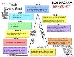 Tuck Everlasting Plot Diagram Story Map Plot Pyramid Plot Chart Puzzle