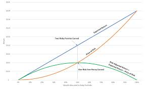 Risk Vs Return Chart A Penny Saved Risk Vs Return Elm Funds