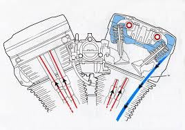 tech files harley davidson evolution oiling system oil psi schematic b oil path through pushrod tubes and valves