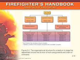 Company Fire Brigade Organizational Chart Fire Department Organization Command And Control Ppt