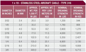3 16 Wire Rope Strength Chart Aircraft Cable Wire Rope Options Blair Corporation