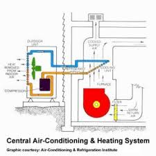 split air conditioning system. air conditioner system split conditioning c