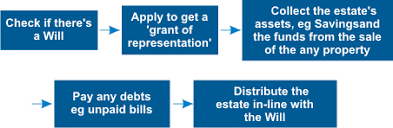 Probate Process Flow Chart Uk What Is Probate And How Does It Work