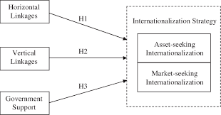Theoretical Model Business Group Attributes And