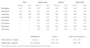 Printable Food Temperature Chart 21 Judicious Temp Chart For Meat
