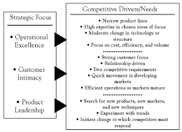 Operational Excellence Example Value Disciplines And Business Models