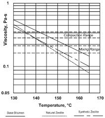 Viscosity Range Chart Viscosity Vs Temperature Charts Download Scientific Diagram