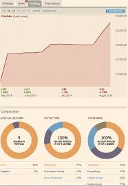 Best Financial Charts Review 4 Online Tools To Analyze Your Portfolio Which One