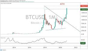 Le bitcoin n'est pas une nouvelle invention. Bitcoin Btc Close To Its All Time High Ath 2 Possible Scenarios Bitcoindynamic Com
