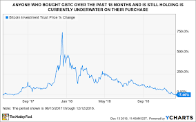 Bitcoin Value Chart 10 Years Where Will Bitcoin Investment Trust Be In 5 Years The