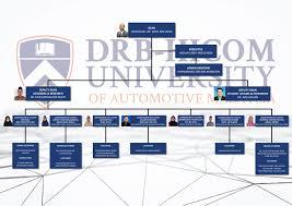 Fob Organisation Chart Drb Hicom University Of