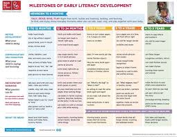 Literacy Milestones Chart Milestones Of Early Literacy Development Development