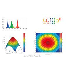 Ý nghĩa của biểu đồ quang phổ đèn thủy sinh