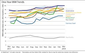 Stainless Steel Price Chart 2018 Monthly Report Price Index Trends March 2018 Steel