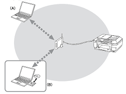 canon knowledge base how to perform the wired lan setup so that a computer from which the machine can be used currently