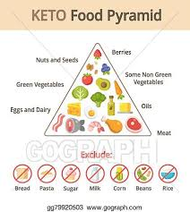 Food Group Pyramid Chart Eps Illustration Keto Food Pyramid Vector Clipart