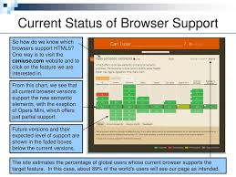 Browser Support For Html5 Ppt Download