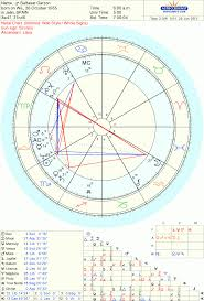 Edward Snowden Birth Chart The Astrology Of Secrets Espionage Wikileaks Mary
