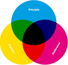 Venn Diagram Color Venn Diagrams Constructed Manually In Indesign And Produc Flickr