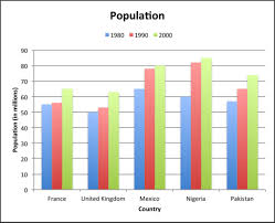 Population Bar Chart C Multiple Bar Graphs Read Statistics Ck 12 Foundation