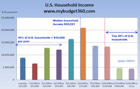 Chart Middle Class Income Miss Moneypenny Stretches A Buck Middle Class Musings
