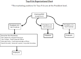 Organizational Chart Impressive Marketing Org Chart Kim's Toys R Us Portfolio