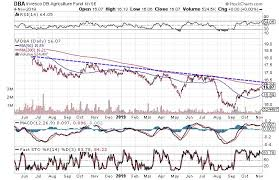 Dba Etf Chart 3 Charts Suggest Agriculture Commodities Are Headed Lower