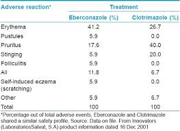 Eberconazole Pharmacological And Clinical Review