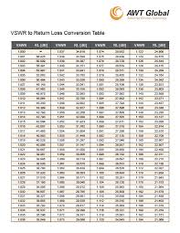 Convert Vswr To Return Loss With This Conversion Table Free