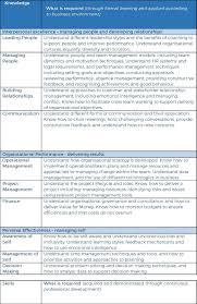 apprenticeship standard for team leader supervisor team leader page 1