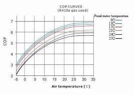 air temp heat pump.  Pump Intended Air Temp Heat Pump F