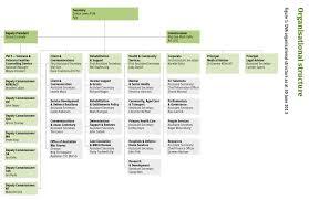 General Mills Organizational Structure Chart Organisational Structure Department Of Veterans Affairs