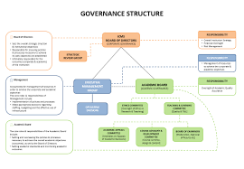 Governance Structure Chart International College Of